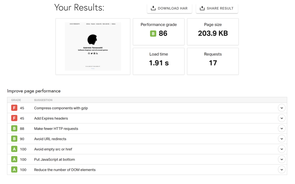 Sample partial results from Pingdom Website Speed Test