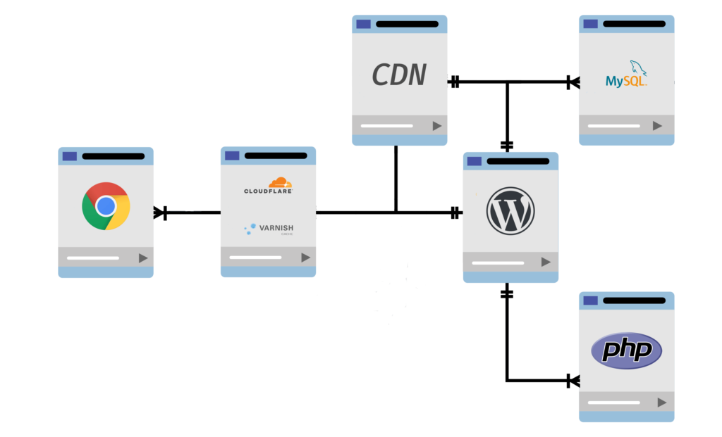 How requests travel to your webserver