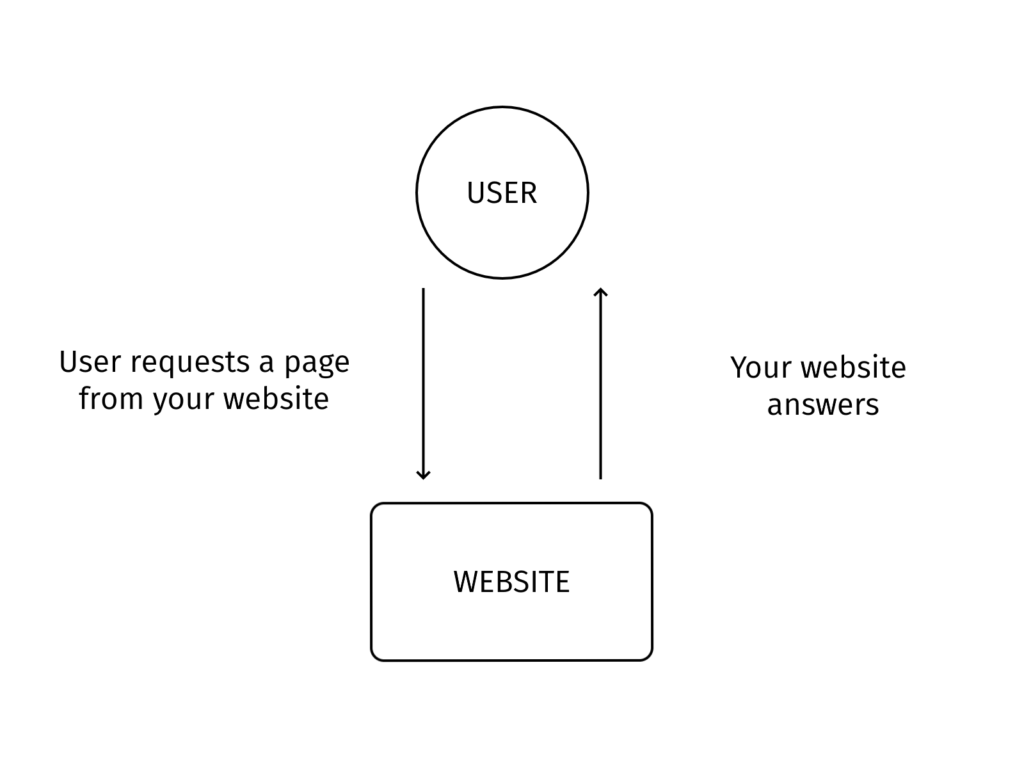 Your website without a CDN